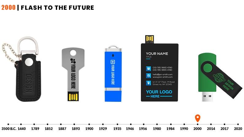Customizable USB Flash Drives